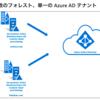 Azure AD Connect クラウド プロビジョニングのマルチフォレスト同期を試す!