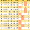 【toto926回】【結果】波乱は少なく、当選者多し