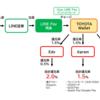 LINEポイントをSuica/6gram/Edyにチャージして2.5%~3.0%還元にする方法