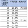 【4・5・7すくみと裁量の結果】1月4週は2500pips証拠金で年利換算13.4% (すくみ13.4%+裁量0%)。今週も動きがでかけました。来週がどの程度落ちるか。