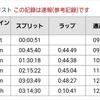 【速報】湘南国際マラソン
