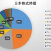 2019年12月第3週の保有日本株式の状況