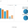 サイト閲覧者の男女比の変化:リモートワーク開始時期から女性のサイト閲覧者激増?!