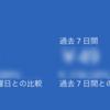Googleアドセンス、過去7日間の収益は49円です