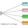 VPSで遊ぶ -その7 LinodeとServersMan VPSとさくらのVPSの転送速度の簡易テスト結果