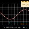物理の波の式もICTを活用してビジュアルなシミュレーションを見れば一目瞭然