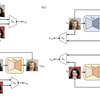 【論文メモ:DiscoGAN】Learning to Discover Cross-Domain Relations with Generative Adversarial Networks