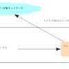 VirtualBoxで学ぶネットワークの知識(1)