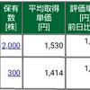 保有株式と資産状況☆2020/8/15(土)