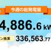 8/9〜8/15の総発電量は14,886.6kWh(目標比105%)でした!