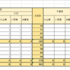 Excel表をTableauで再現する1