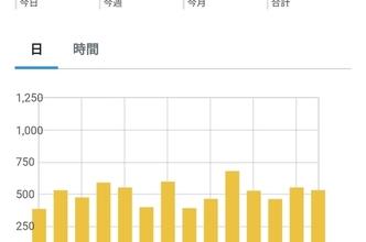 【15468PV】ブログ開設から37ヶ月目のアクセス数と今後の投稿予定について