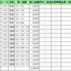 '18GW競馬予想結果(今年は全敗!)