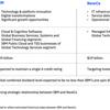 IBM、分社化が株主価値向上につながるかは不透明(分析記事)