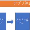 vSphere のメモリー活用の仕組みについて
