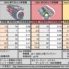 火力発電機の性能比較