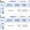 資産公開(2016.4)1週目