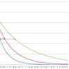 『ユーザの平均継続期間が「1/解約率」』であるための十分条件について