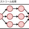 順序保証型分散ストリーム処理