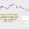FX米ドル見通しチャート分析 環境認識、初心者へ2020年11月第3週
