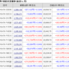 株じろう 2019年1月23日(水)の資産残高 転落か!