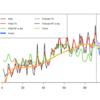 一般的な時系列のモデリング&予測に、機械学習系の手法よりも古典的な計量時系列分析の方が向いている理由を考えてみた(追記あり)