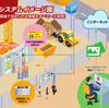 建設現場用コンテンツ管理システム「ゲンバルジャー」出勤(同伴)
