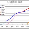 MySQL 5.0のプロダクトライフサイクルが終了