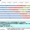 日本人で海外上場外国株を保有している人の割合は6.6%... from 2019年個人投資家の証券投資に関する意識調査