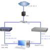 NIC2枚挿しPCでIPv4 PPPoE&IPv6オプション両建て環境を構築してみた