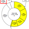 こんなとこからも?日本の意外な収入源 | 国の予算と決算より