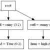 決定木 (離散データ用)