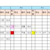 【データ分析】2018/10/14-京都-10R-三年坂特別芝1600