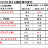 4月1日 総務省地上系テレビ事業者の議決権を公表