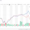 VYMの株価が絶好調です!!