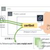 AmazonLinux2でLet's EncryptでCertbot改造せずに証明書を取得する手順