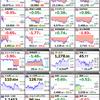 12月27日の世界の株価
