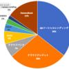 LENDEXの投資状況 (2020年11月7日)