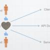 GraphQLを使ったAPI仕様中心開発の導入とその効果の紹介