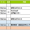 週報:タイムトライアルと58kmロング走の第49週
