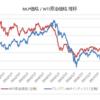 MLPとWTI原油が逆相関 / MLPはリバウンド局面へ