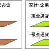 緑のお金と茶色のお金(1) MSとMBを正しく捉えるためのモデル