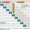 セミリタイア:資産運用:NISA枠の活用