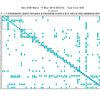 MatlabのクラスタリングプログラムでDSMを整理する