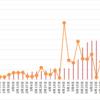 【高金利通貨・複利検討①】リラ円スワップ+裁量複利投資。27週目 (6/26)。年利換算22.4%。リラ円の売りが火を噴いています。