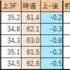 【神戸新聞杯】メイショウテッコンは強いのか?ラジオNIKKEI賞1~3着馬比較