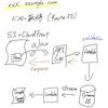 AWS SAM (with Ruby) を使って Serverless でメールフォームを開発する 【環境構築編】