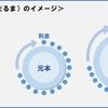 【72の法則】複利効果で100万円を200万円に増やす方法