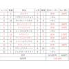 土曜日全レース複勝予想結果!回収率119%(^_-)-☆