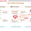 Treasure Data Platform で始めるデータ分析入門 〜5. Data Processing〜